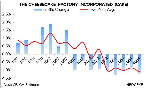 HEDGEYE REWIND The Cheesecake Factory: A Troubled Concept | $CAKE - chart5