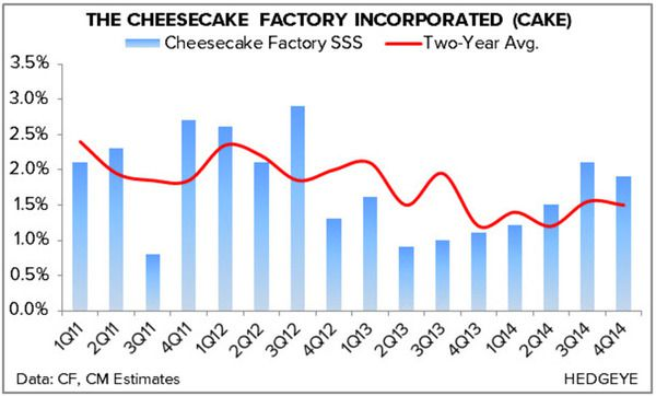 HEDGEYE REWIND The Cheesecake Factory: A Troubled Concept | $CAKE - uno