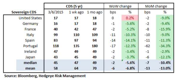 European Banking Monitor: Swaps Tighten Ahead of QE - chart2 sovereign CDS