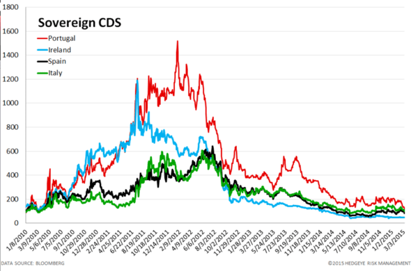 European Banking Monitor: Swaps Tighten Ahead of QE - chart3 sovereign CDS