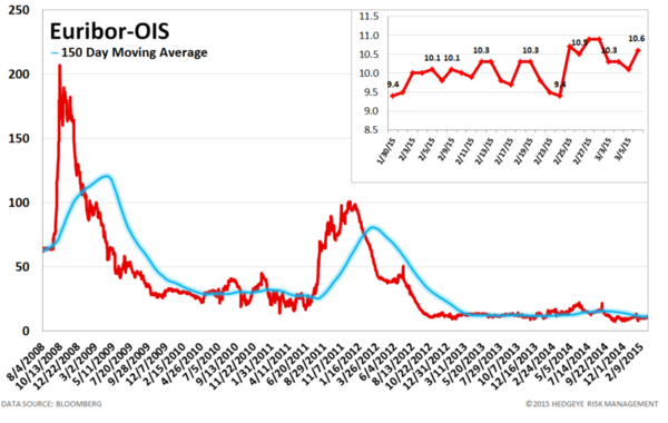 European Banking Monitor: Swaps Tighten Ahead of QE - chart5 euribor OIS Spread