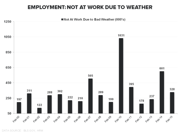 Employment Envy:  Domestic Labor Remains Strong in February - Employment Weather Feb