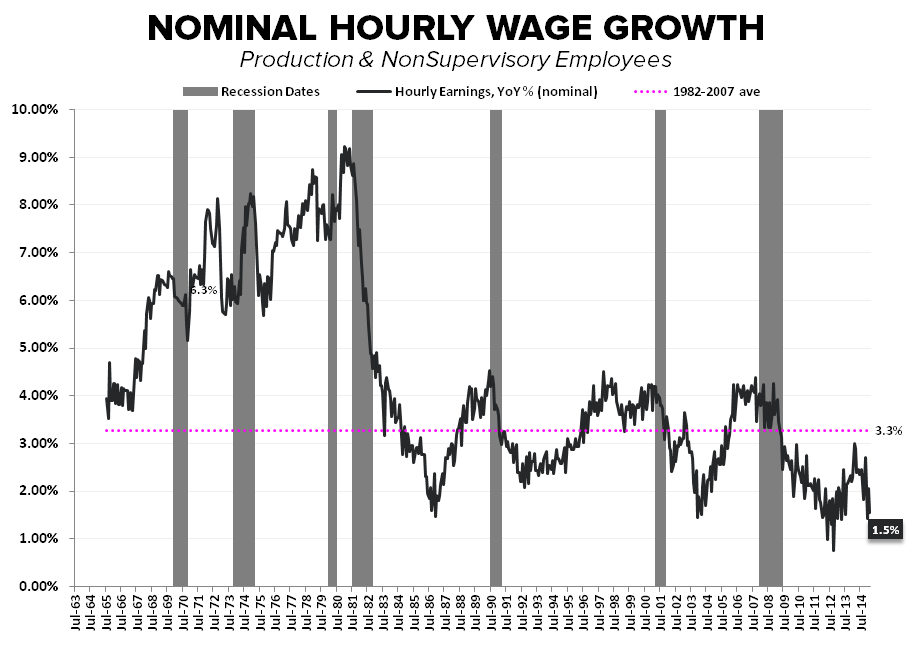 Employment Envy:  Domestic Labor Remains Strong in February - Wage Growth Feb