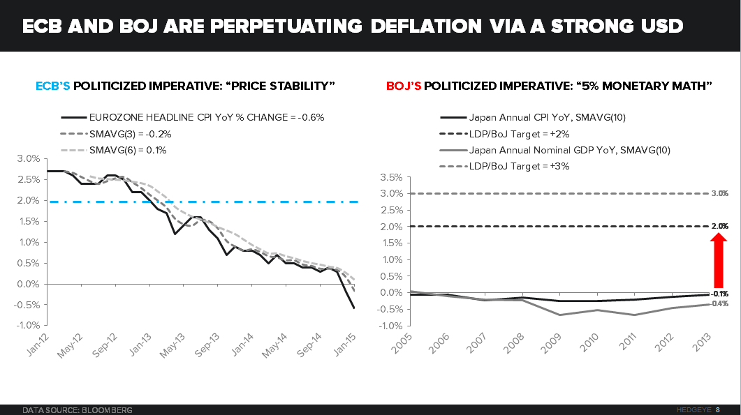 CHART OF THE DAY: Are Central Planners Arresting (Or Perpetuating) #Deflation? - COD