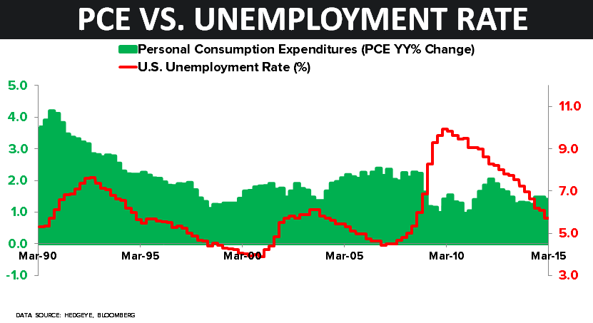 CHART OF THE DAY: PCE vs. Unemployment Rate (Stats Don't Lie) - COD