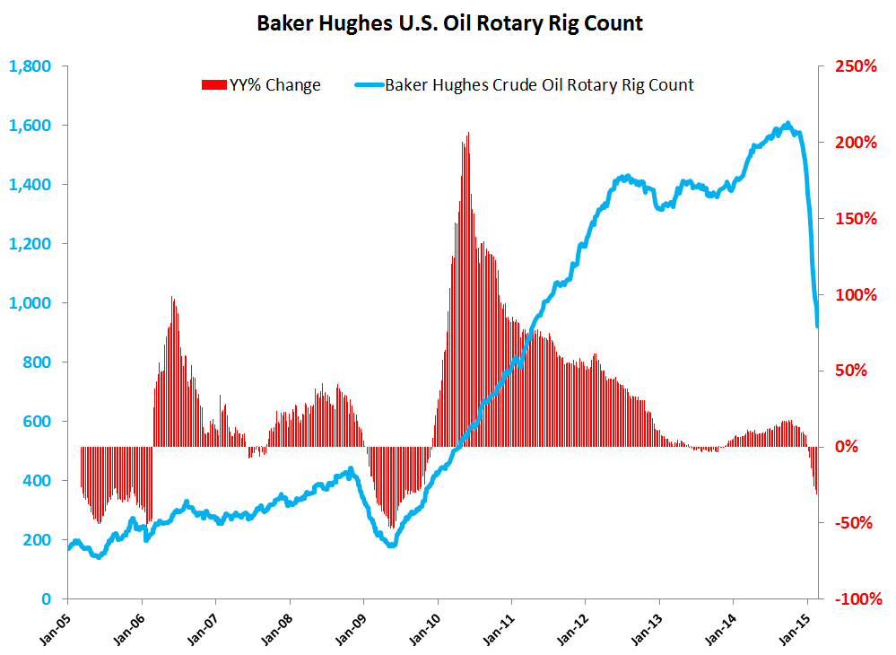 What is the Risk of Oil Storage Capacity Constraints? - Baker Hughes Rig Count Chart