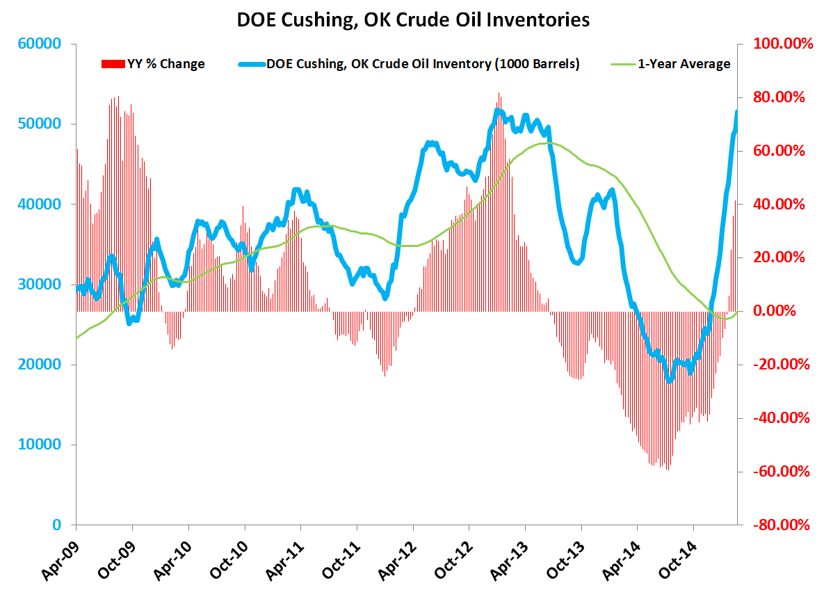What is the Risk of Oil Storage Capacity Constraints? - Cushing Inventoriesvf