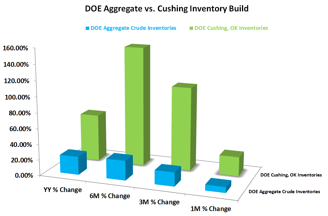 What is the Risk of Oil Storage Capacity Constraints? - DOEvf vs. Cushing Change in Inventory Build