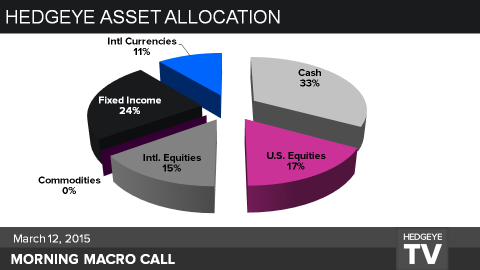 CHART OF THE DAY: Hedgeye Asset Allocation Model (UPDATED) - Slide1