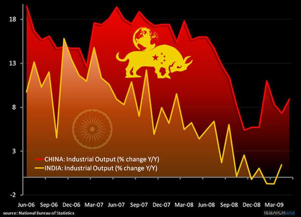 Chart Of The Week: Chinese Bulls? - china23