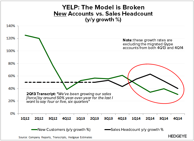***UNLOCKED RESEARCH | $YELP: Hiding the Bodies (Update) - YELP   New Acct vs. Sales 4Q14