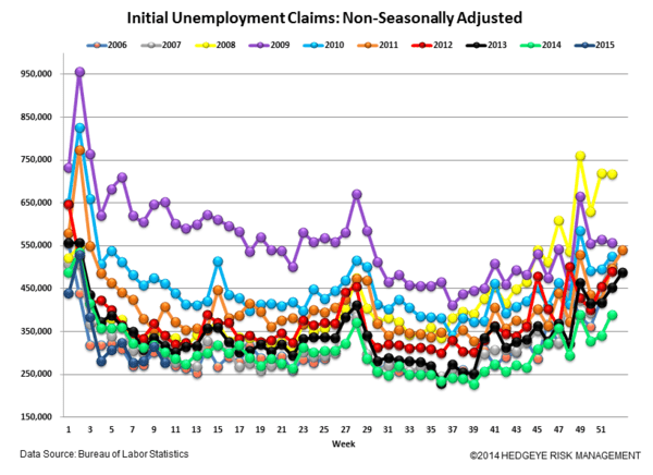 Initial Claims | Strong - Claims5 normal