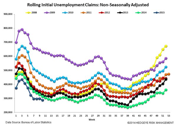 Initial Claims | Strong - Claims6 normal  3