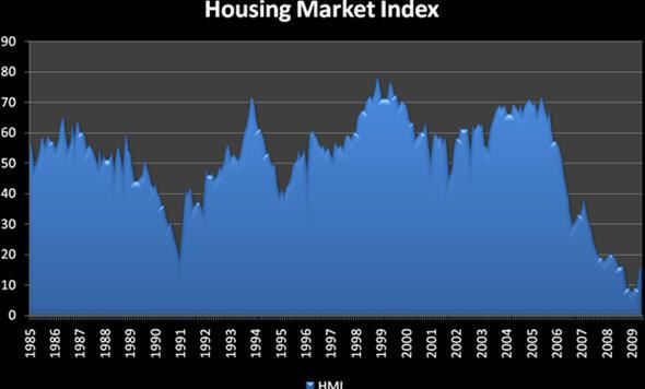 HOUSING SENTIMENT INDICATORS MISS THE MARK - housing1
