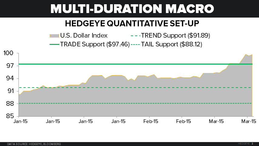 CHART OF THE DAY: Multi-Duration Macro (Hedgeye Quantitative Set-Up) $USD - 03.13.15 chart
