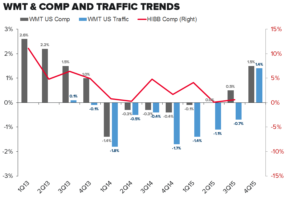 HIBB – The Reversal Says It All - wmt traffic hibb comps