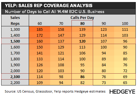 YELP: Salesforce Productivity? - YELP   B2C call volume
