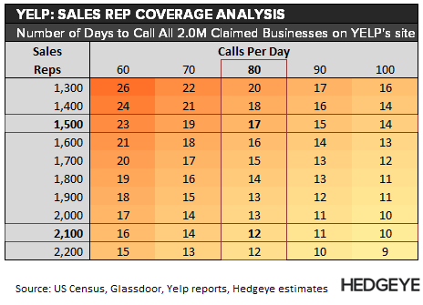 YELP: Salesforce Productivity? - YELP   Claimed call volume