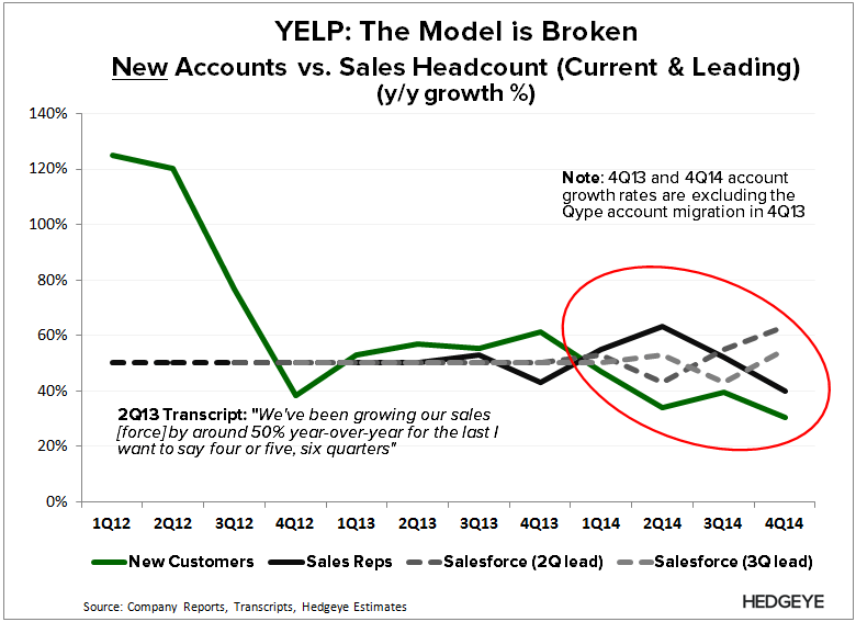 YELP: Salesforce Productivity? - YELP   New Acct vs. Sales 4Q14 lead
