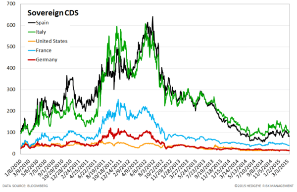 European Banking Monitor: Widening in Financials - chart4 sovereign CDS