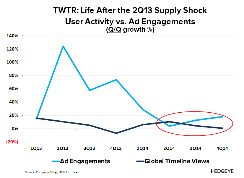 TWTR: Are Acquisitions Enough? - TWTR   Ad vs. user engagement 4Q14 q q