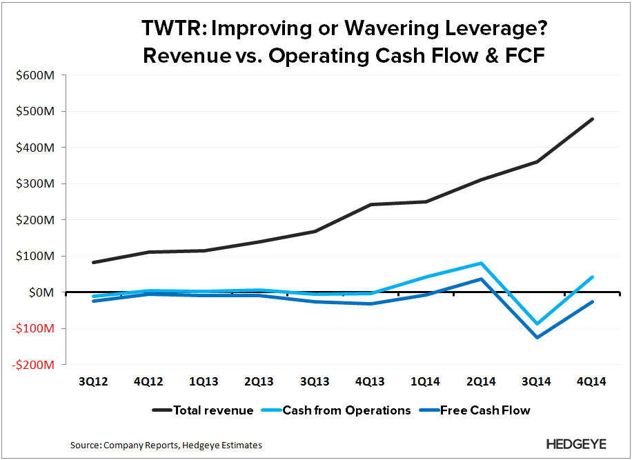 TWTR: Are Acquisitions Enough? - TWTR   CF Leverage 4Q14