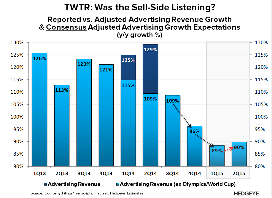 TWTR: Are Acquisitions Enough? - TWTR   FC Adj Ad 2 4Q14