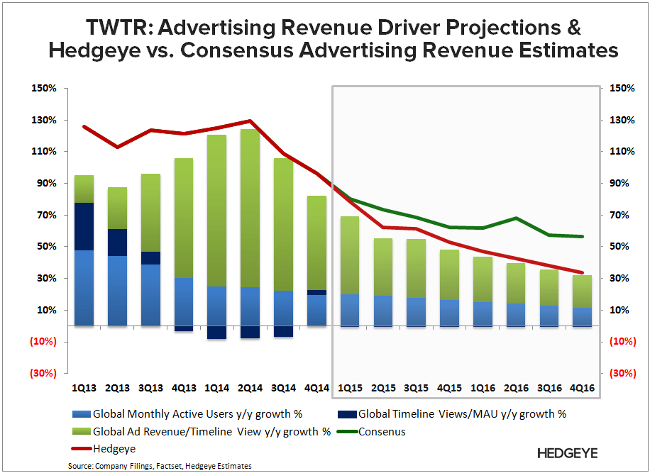 TWTR: Are Acquisitions Enough? - TWTR   HRM vs. Consensus 4Q14 Ad