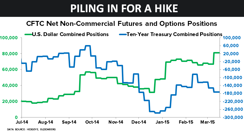 CHART OF THE DAY: Piling In For a Hike (CFTC Net Non-Commercial Futures and Options Positions) - 03.17.15 chart