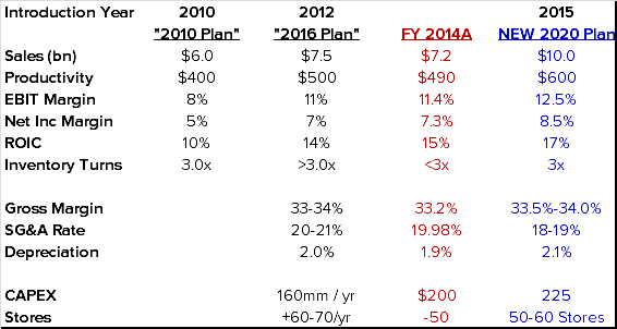 FL: Absolutely Uninvestable - FL Plan Table Summary