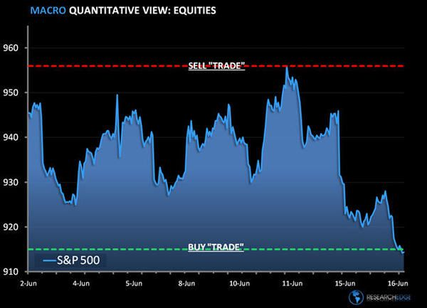 Squirrel Hunting: SP500 Levels, Refreshed...  - cos