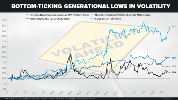 CHART OF THE DAY: Bottom-Ticking Generational Lows In Volatility - dd1