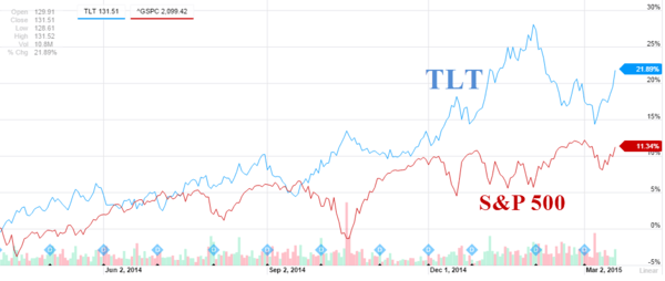 $TLT And The Sweet Taste Of Victory - Z TLT VS SPY