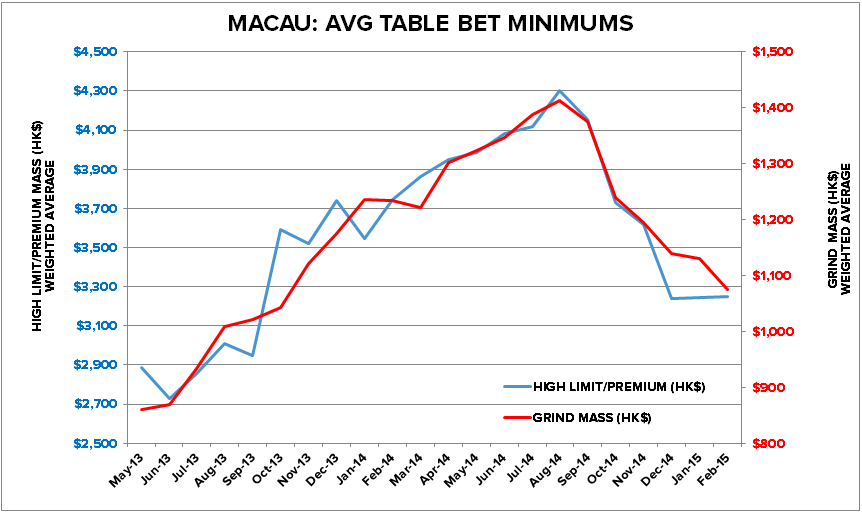 MACAU: MIN BETS STILL GRINDING LOWER - ma