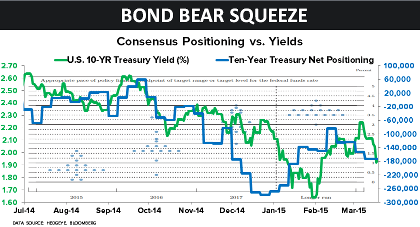 CHART OF THE DAY: Consensus Bond Bear Squeeze! - 03.19.15 chart