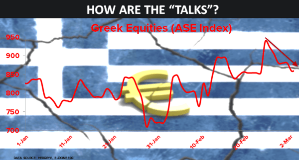 "CHART OF THE DAY: How Are Those ""Talks"" Going In Europe? (Greek Equities - ASE Index) - 03.20.15 chart"