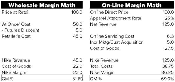 NKE – The Math Nobody Is Doing - NKE margin math