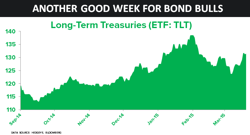 A Good Week for Bond Bulls - 70
