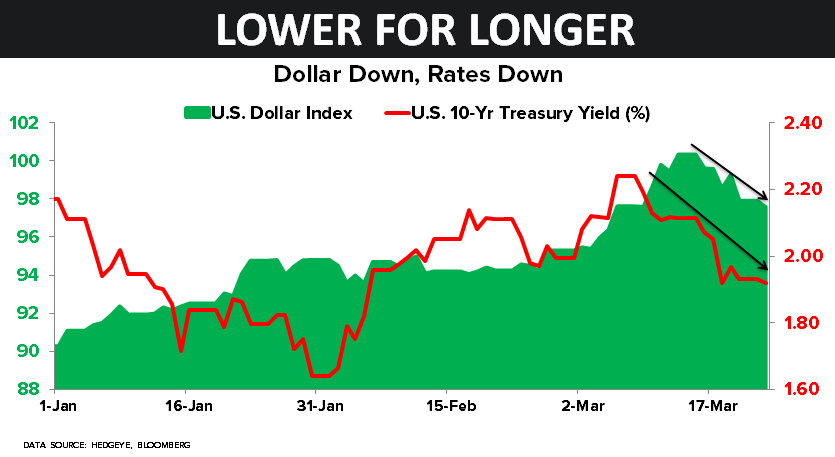 CHART OF THE DAY: Lower Interest Rates for Longer - 03.23.15 chart