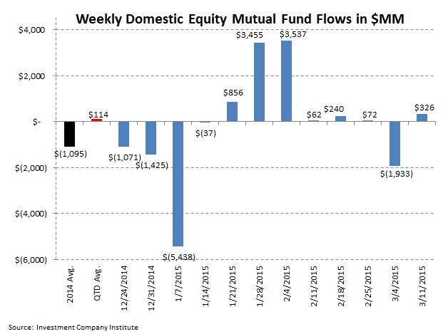 [UNLOCKED] ICI Fund Flow Survey | Drastic Year-over-Year Decline in Domestic Stock Funds - ICI 2