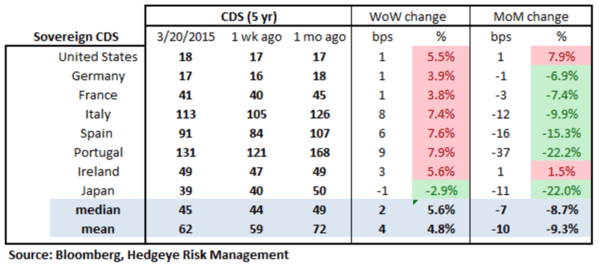 European Banking Monitor: No Verdict in Greek Bailout Discussions - chart2 sovereign CDS