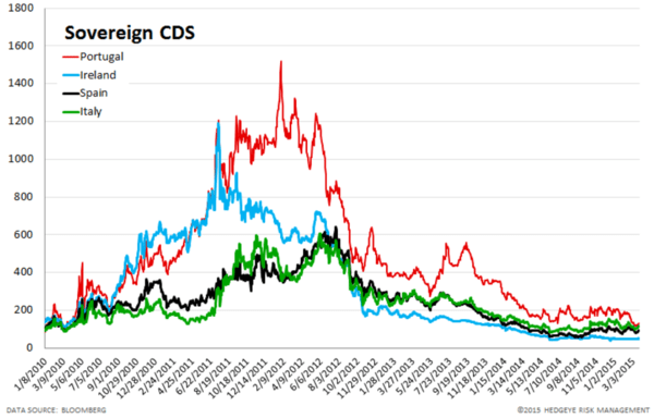 European Banking Monitor: No Verdict in Greek Bailout Discussions - chart3 sovereign CDS