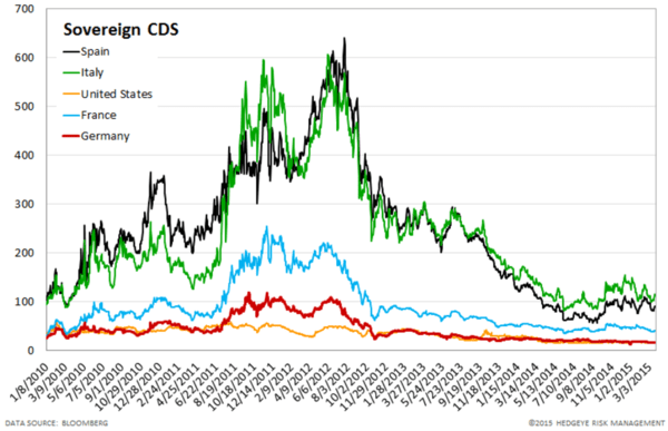 European Banking Monitor: No Verdict in Greek Bailout Discussions - chart4 sovereign CDS