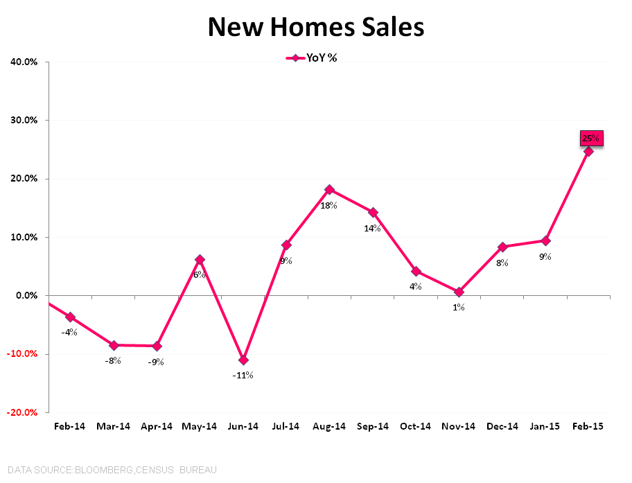 Housing Bears Getting Burned | $ITB - New Home Sales YoY