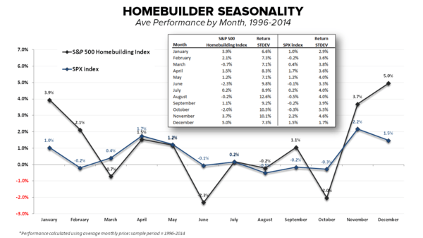 CHART OF THE DAY: Homebuilder Seasonality (Ave Performance by Month, 1996-2014) - HB Seasonality