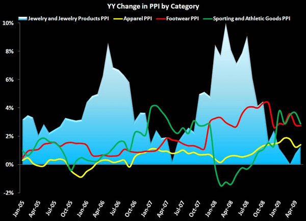 Retail First Look: 6/17/09 - PPI Chart