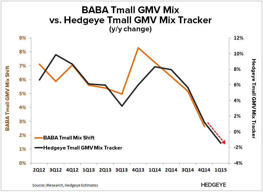 **BABA: Our New Tracker (Revision) - BABA   GMV tracker
