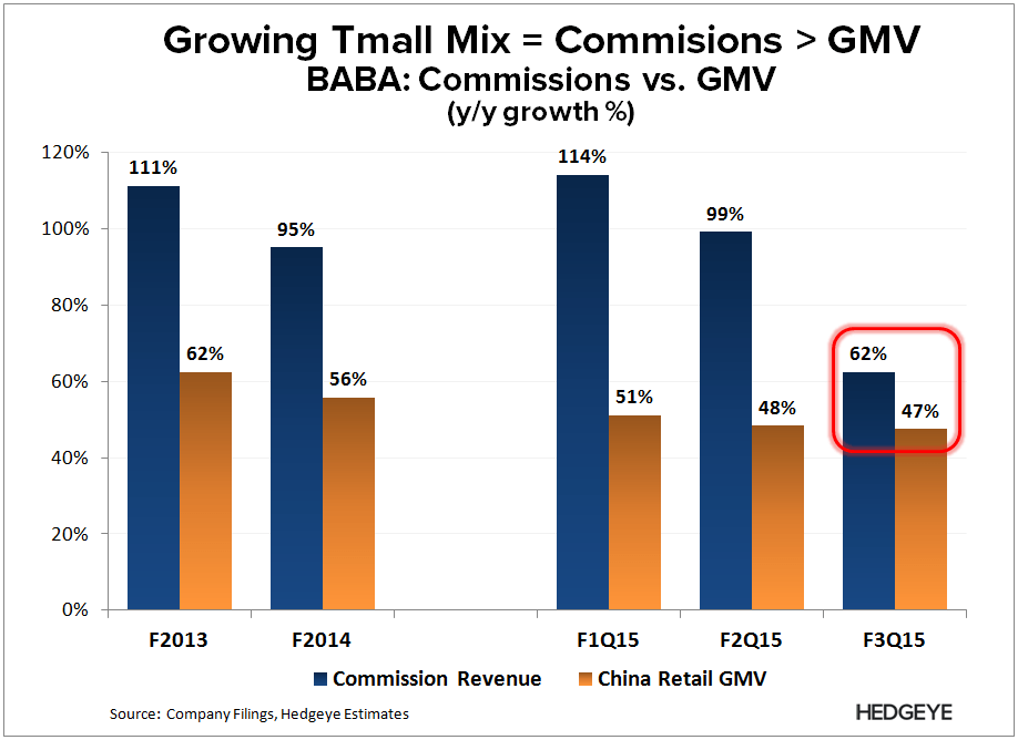 **BABA: Our New Tracker (Revision) - BABA   GMV vs. Commissions F3Q15