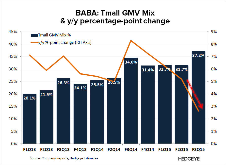 **BABA: Our New Tracker (Revision) - BABA   Tmall GMV Mix F3Q15