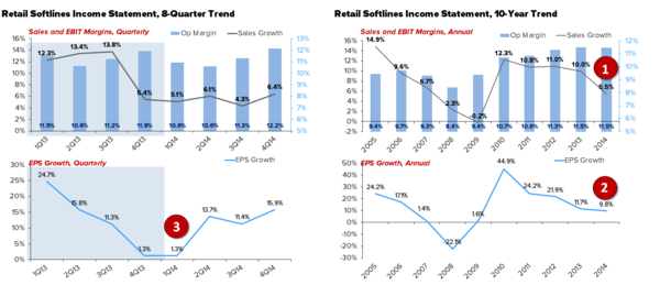 Retail – Our 2015 Quarterly Playbook - chart1 3 31